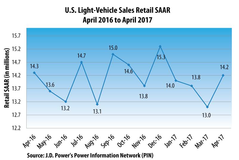 April 2017 U.S. Light Vehicle Retail Sales SAAR