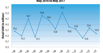 J.D. Power May 2017 Auto Sales Projection