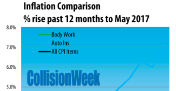 U.S. Body Repair Prices, Auto Insurance and Inflation Through May 2017