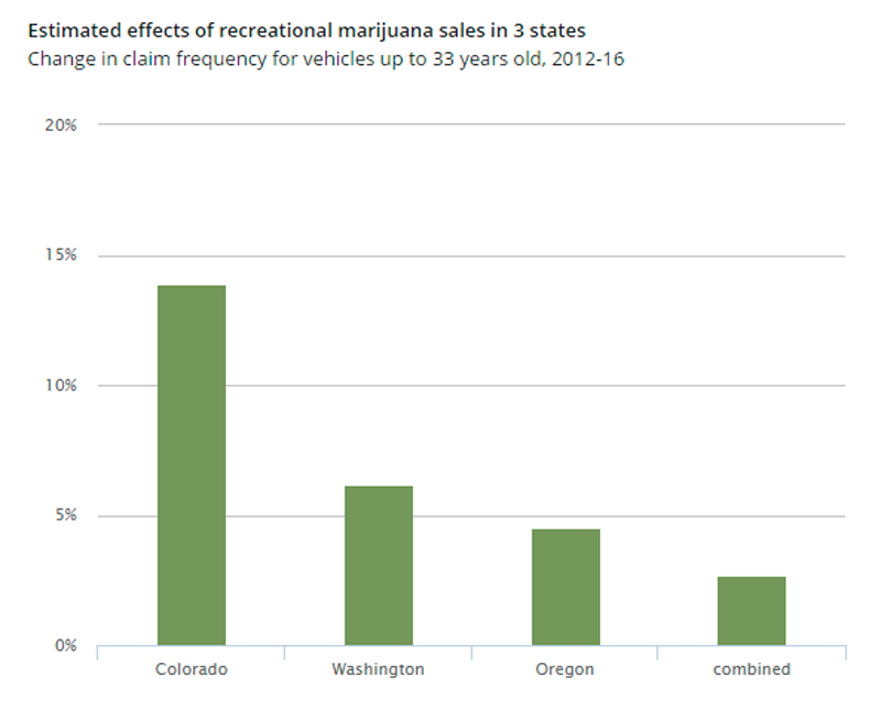 Estimated Effects of Recreational Marijuana on Auto Collision Claim Frequency