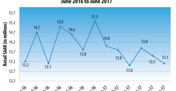 New Vehicle Sales Pace Projected to Fall Again