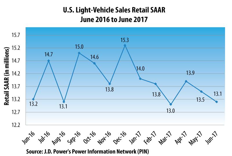 J.D. Power June 2017 Auto Sales Projection