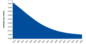KPMG Accident Frequency per vehicle by year