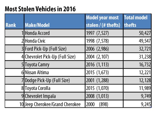 The NICB's list of most stolen vehicles during the 2016 calendar year.