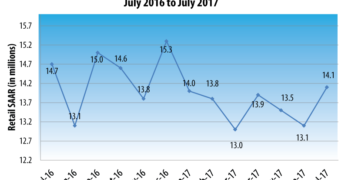 New Vehicle Retail Sales Pace to Decline for Fourth Consecutive Month