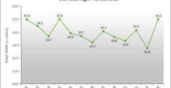 September New Vehicle Retail Sales Pace to Rise to Highest Level of 2017