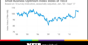 Small Business Optimism Declines in September