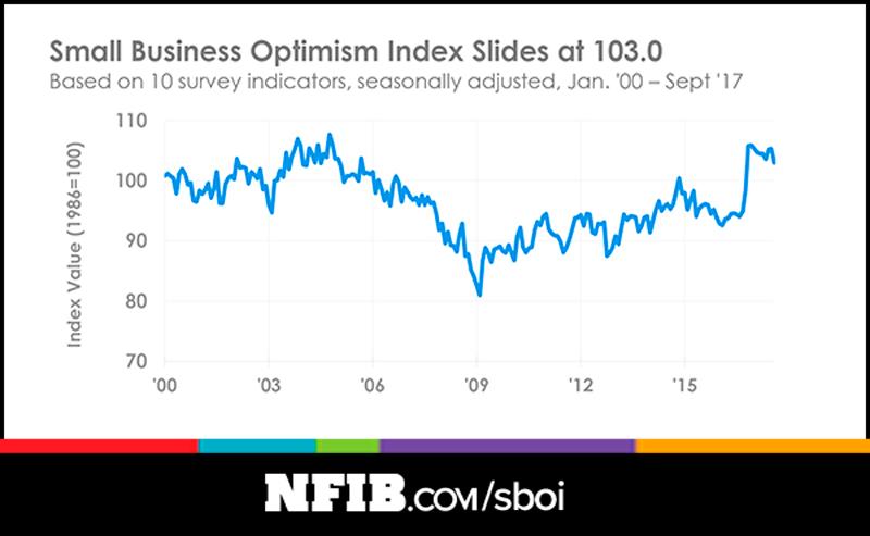 NFIB Optimism Index September 2017