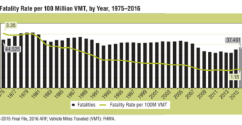 NHTSA 2016 Fatality Rates
