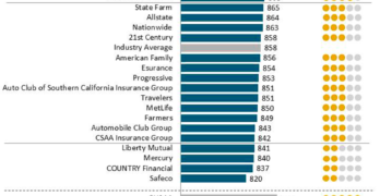 J.D. Power 2017 Auto Insurance Claim Study Rankings