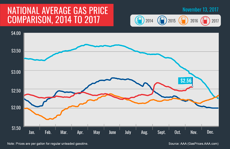 As per gallon prices rise, SD gas costs rest below U.S. average