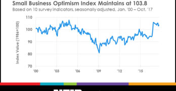 Small Business Optimism Maintained High Level in October