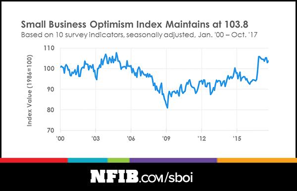 NFIB index