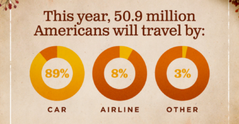 Nearly 51 Million Americans to Travel This Thanksgiving, Highest Volume in a Dozen Years