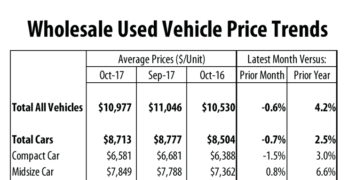 October Wholesale Used Vehicles Down from September