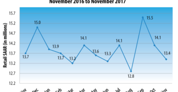 November New Vehicle Retail Sales Pace to Decline