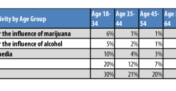 Insurer Survey Reveals Americans' Perception of Marijuana-Impaired Driving and the Dangers Involved