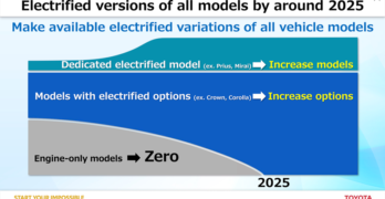 Toyota Electric Vehicles Timeline graphic