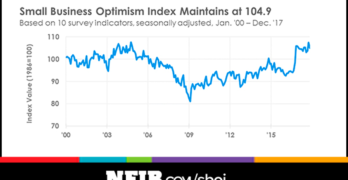 Small Business Optimism Index Down Slightly in December