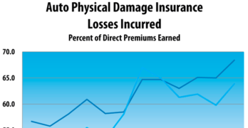 Auto Physical Damage Insurance Underwriting Profit Continues to Decline in the U.S.