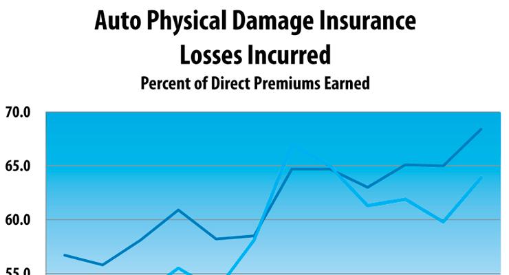 Auto Physical Damage Insurance Profitability
