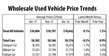 Wholesale Used Vehicle Prices Soften in December