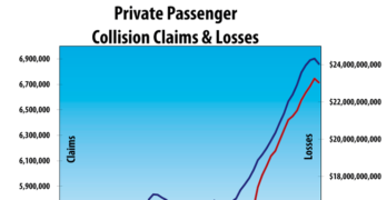 Collision Repair Claims and Losses