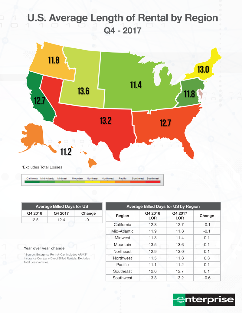 Average Rent For A 3 Bedroom House: U.S. Average Length Of Rental By Region Decreased In