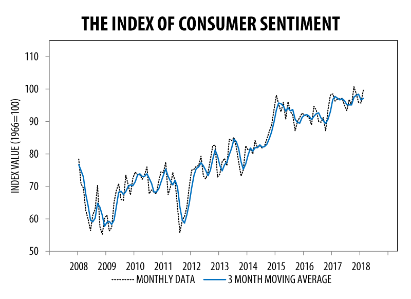 UM Consumer Sentiment February 2018