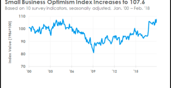 NFIB Optimism Index February 2018