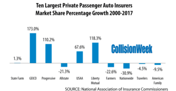 Largest Auto Insurers Continue to Grow Market Share in the U.S.