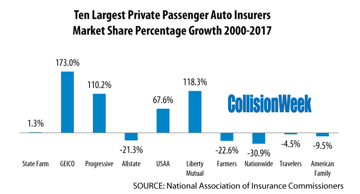 largest auto insurers continue to grow market share in the u s collisionweek. Black Bedroom Furniture Sets. Home Design Ideas