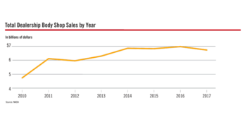 Percentage of Dealers Operating Auto Body Shops Up in 2017