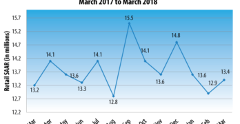 New Vehicle Sales Pace in March Projected to Post Gains for First Time in 2018