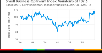 Small Business Optimism Reaches 16th Consecutive Month of Historically High Readings