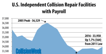 Collision Repair Facility Population