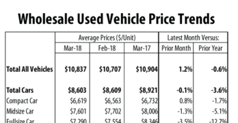 Wholesale Used Vehicle Prices Down in March Compared to 2017