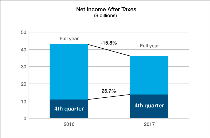 PCI Net Income after Taxes