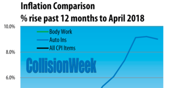U.S. Auto Body Repair Price Growth Dropped Below General Inflation in April