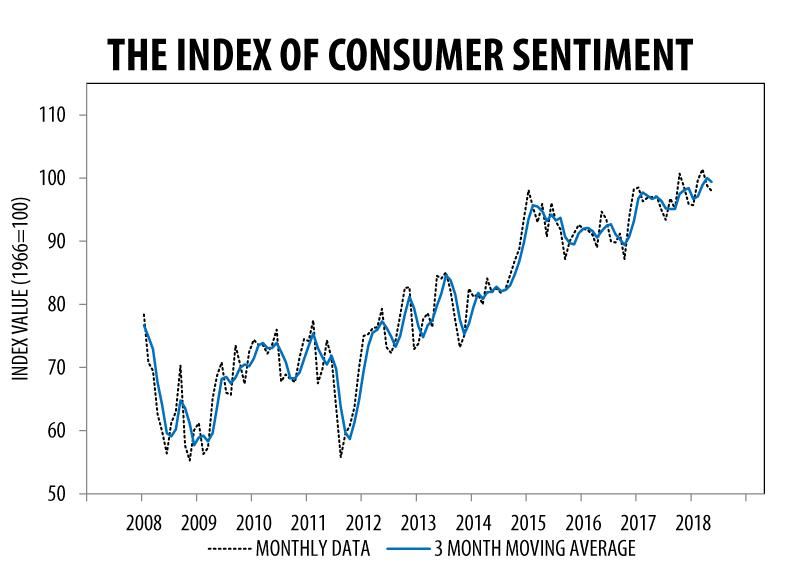 Consumer Sentiment Index May 2018