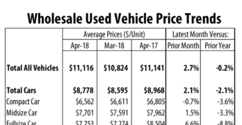 Wholesale Used Vehicle Price Trends April 2018