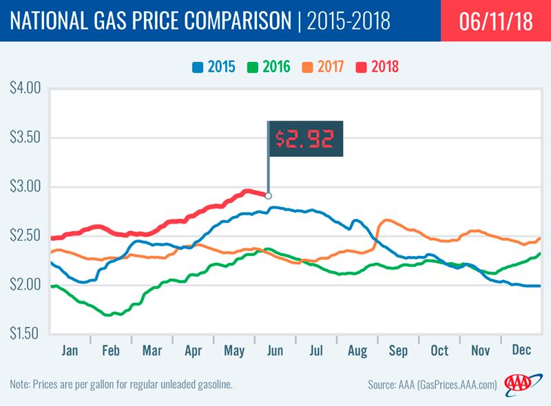 AAA Gas Price Chart