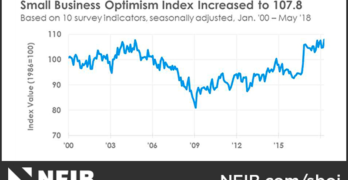 NFIB Small Business Optimism Index May 2018
