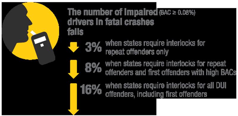 IIHS Interlock Stats