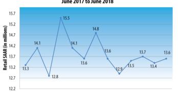 U.S. Retail SAAR— June 2017 to June 2018