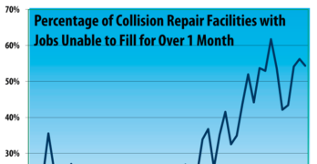Collision Repair Business Conditions