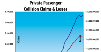 Collision Claims Up in First Quarter