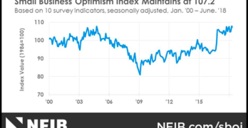 NFIB Small Business Optimism Index June 2018