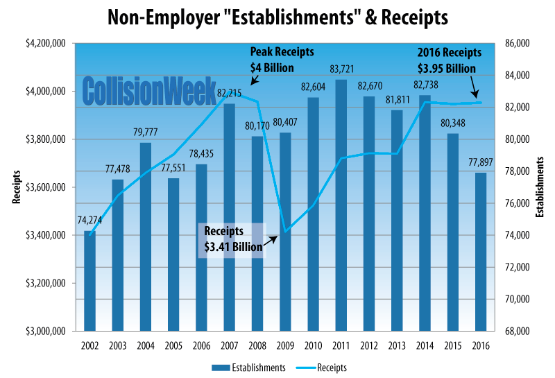 2002-2016 Collision Repair Non-Employer Chart