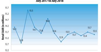 U.S. Retail SAAR— July 2017 to July 2018